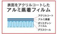 グラスウール断熱材「アクリアサンカット ASC」の仕様は遮熱フィルム付